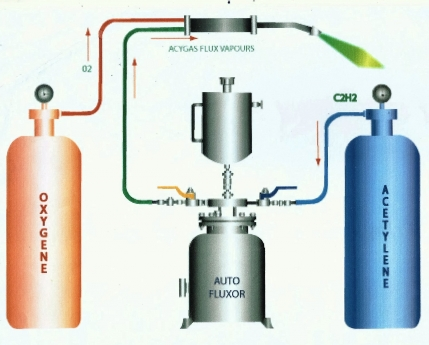 Profitable and Leading Gas Flux Manufacturing Unit for  Sale in Delhi